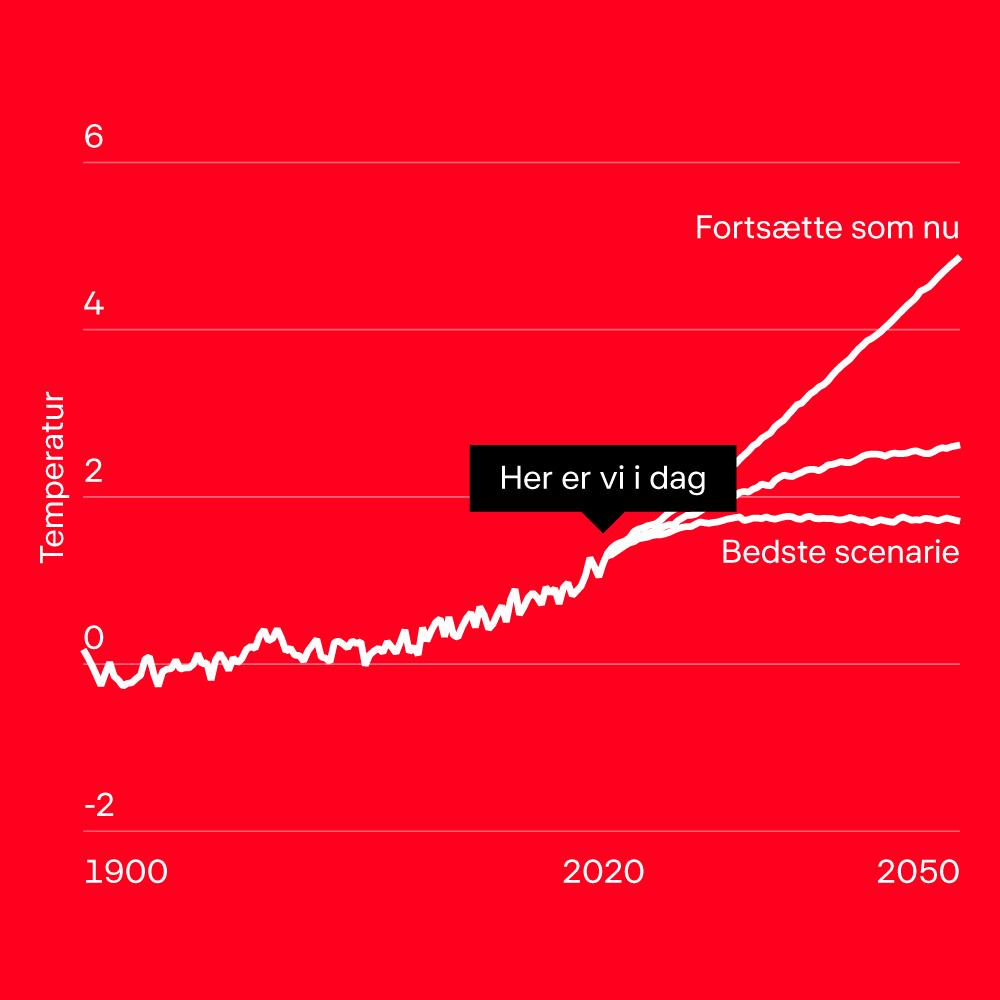 Grafik af temperatur udvikling i tre scenarier